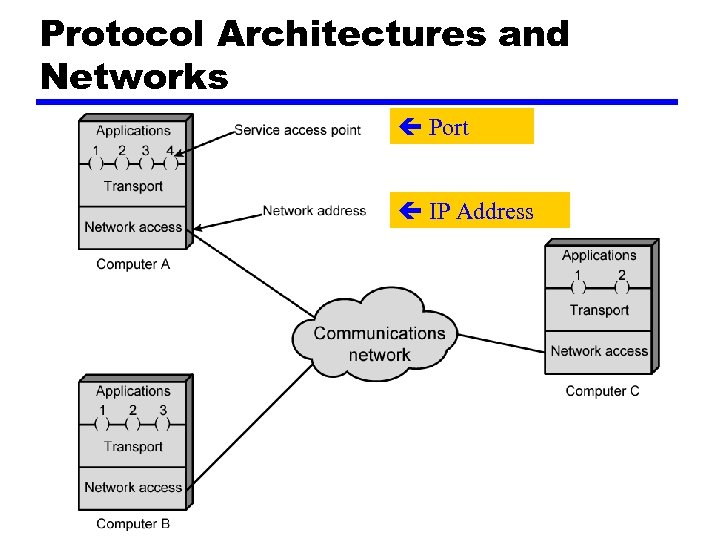 Protocol Architectures and Networks Port IP Address