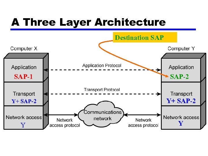 A Three Layer Architecture Destination SAP-1 SAP-2 Y+ SAP-2 Y Y