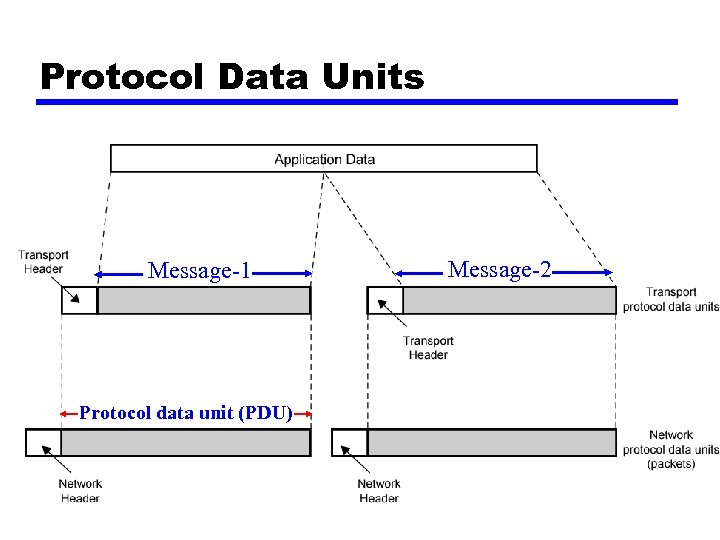 Protocol Data Units Message-1 Protocol data unit (PDU) Message-2