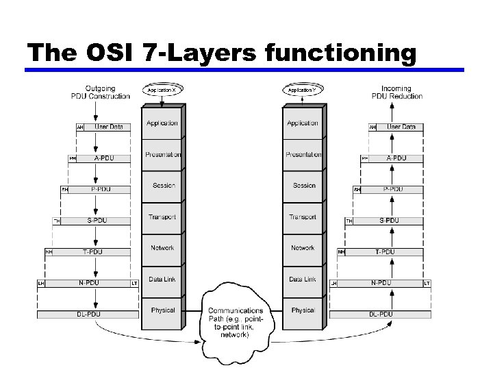 The OSI 7 -Layers functioning