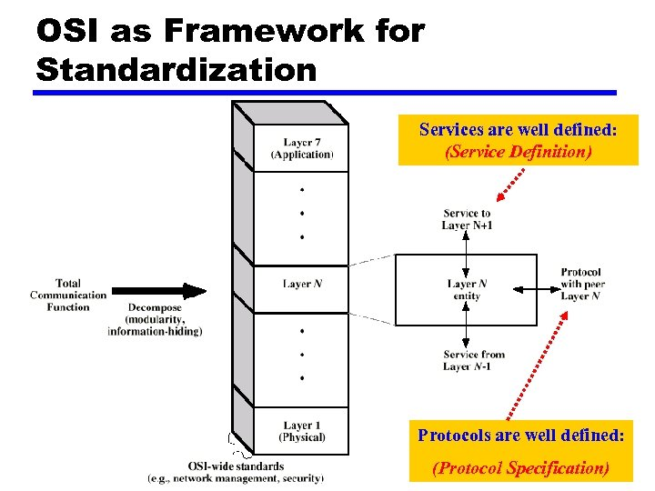 OSI as Framework for Standardization Services are well defined: (Service Definition) Protocols are well