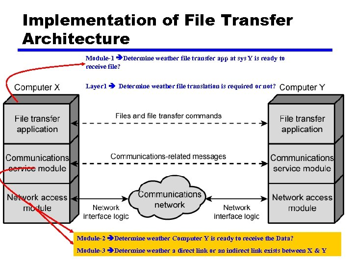 Implementation of File Transfer Architecture Module-1 Determine weather file transfer app at sys Y