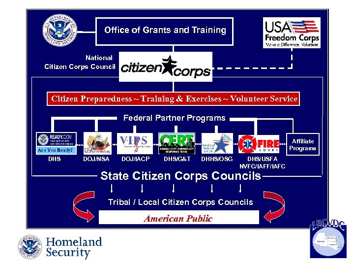 Office of Grants and Training National Citizen Corps Council Citizen Preparedness ~ Training &