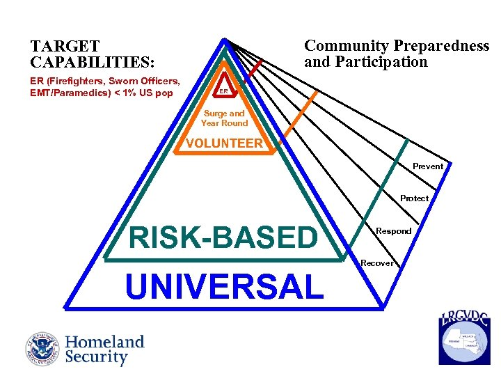 Community Preparedness and Participation TARGET CAPABILITIES: ER (Firefighters, Sworn Officers, EMT/Paramedics) < 1% US