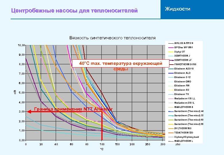 Жидкости Центробежные насосы для теплоносителей Вязкость синтетического теплоносителя AVILUB A-3819 N 10, 00 BP
