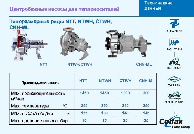 Технические данные Центробежные насосы для теплоносителей Типоразмерные ряды NTT, NTWH, CNH-ML NTT NTWH/CTWH Leistungsdaten