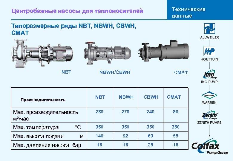 Технические данные Центробежные насосы для теплоносителей Типоразмерные ряды NBT, NBWH, CMAT NBT Leistungsdaten NBWH/CBWH
