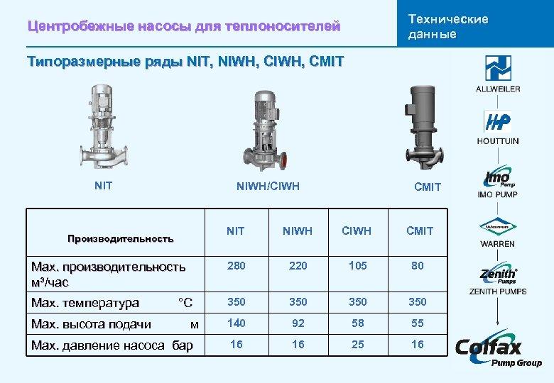 Технические данные Центробежные насосы для теплоносителей Типоразмерные ряды NIT, NIWH, CMIT NIT Leistungsdaten NIWH/CIWH