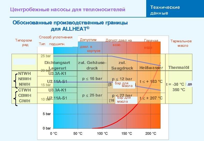 Центробежные насосы для теплоносителей Технические данные Обоснованные производственные границы для ALLHEAT® Типоразм ряд Способ