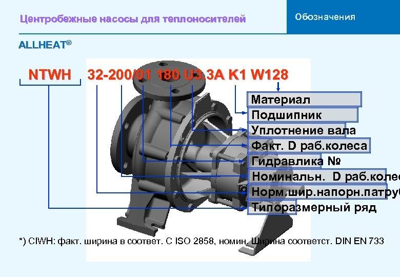Обозначения Центробежные насосы для теплоносителей ALLHEAT® NTWH 32 -200/01 180 U 3. 3 A