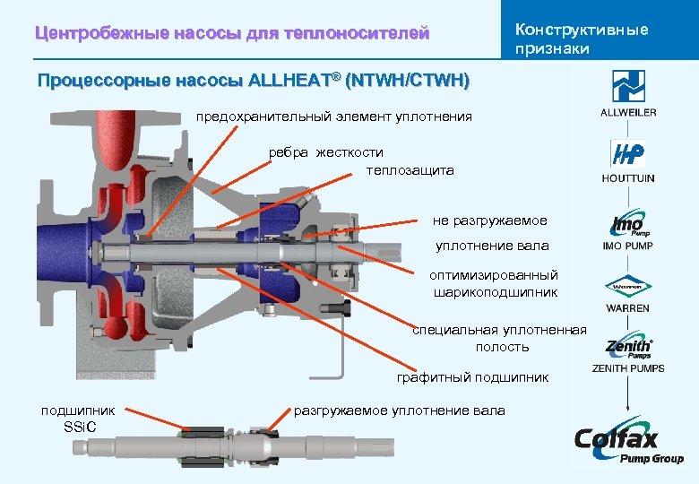 Конструктивные признаки Центробежные насосы для теплоносителей Процессорные насосы ALLHEAT® (NTWH/CTWH) предохранительный элемент уплотнения ребра