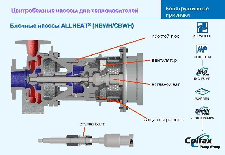 Центробежные насосы для теплоносителей Конструктивные признаки Блочные насосы ALLHEAT® (NBWH/CBWH) простой люк вентилятор вставной