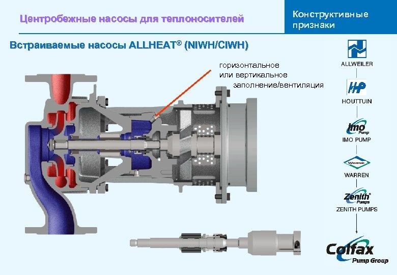 Центробежные насосы для теплоносителей Конструктивные признаки Встраиваемые насосы ALLHEAT® (NIWH/CIWH) горизонтальное или вертикальное заполнение/вентиляция