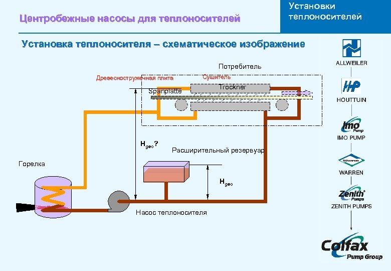 Центробежные насосы для теплоносителей Установки теплоносителей Установка теплоносителя – схематическое изображение Потребитель Древесностружечная плита