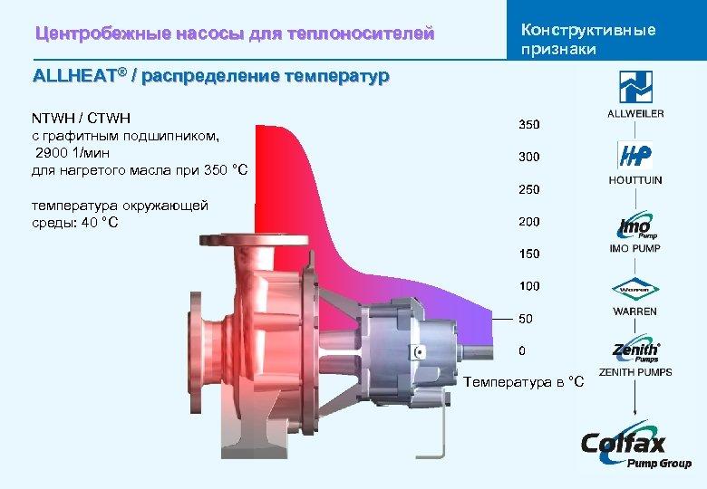 Центробежные насосы для теплоносителей Конструктивные признаки ALLHEAT® / распределение температур NTWH / CTWH с