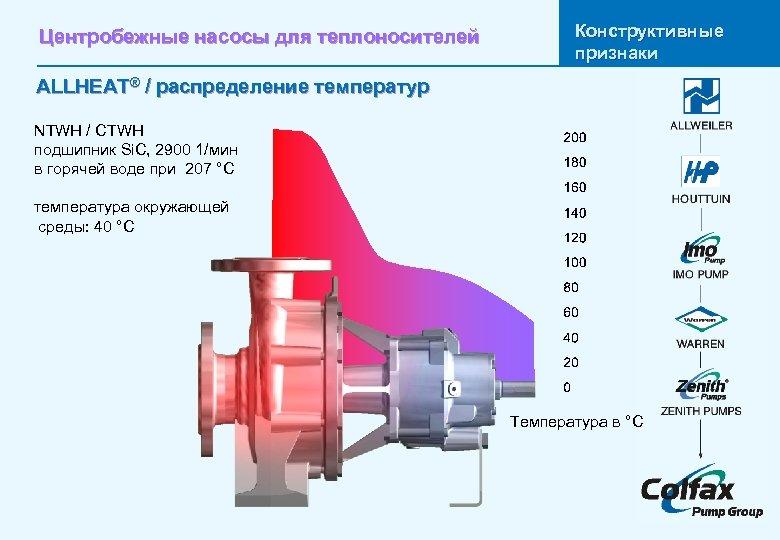 Центробежные насосы для теплоносителей Конструктивные признаки ALLHEAT® / распределение температур NTWH / CTWH подшипник