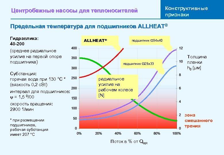 Центробежные насосы для теплоносителей Конструктивные признаки Предельная температура для подшипников ALLHEAT® Гидравлика: 40 -200