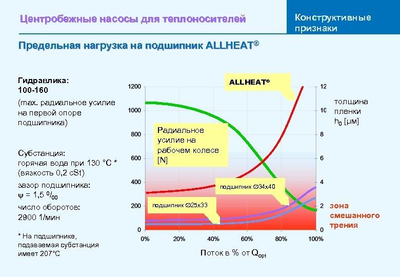 Центробежные насосы для теплоносителей Конструктивные признаки Предельная нагрузка на подшипник ALLHEAT® Гидравлика: 100 -160