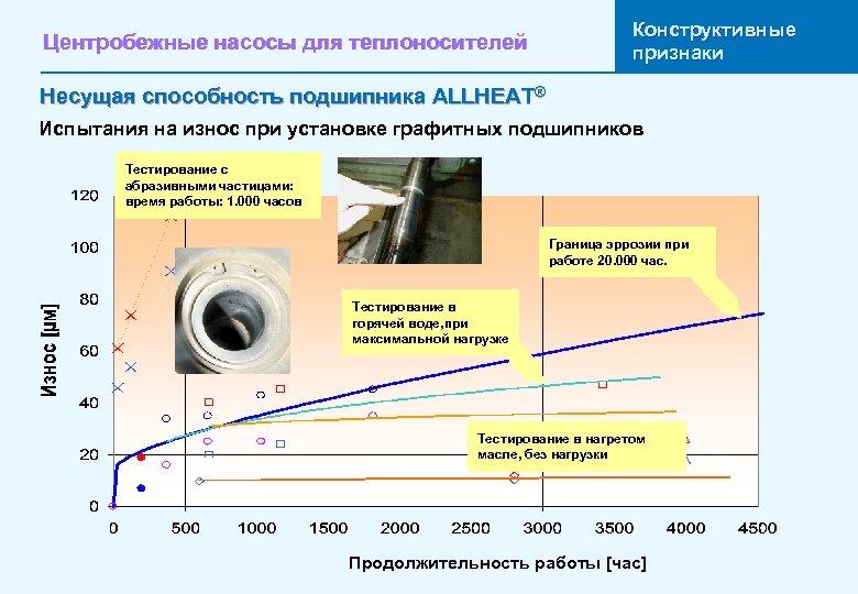Центробежные насосы для теплоносителей Конструктивные признаки Несущая способность подшипника ALLHEAT® Испытания на износ при