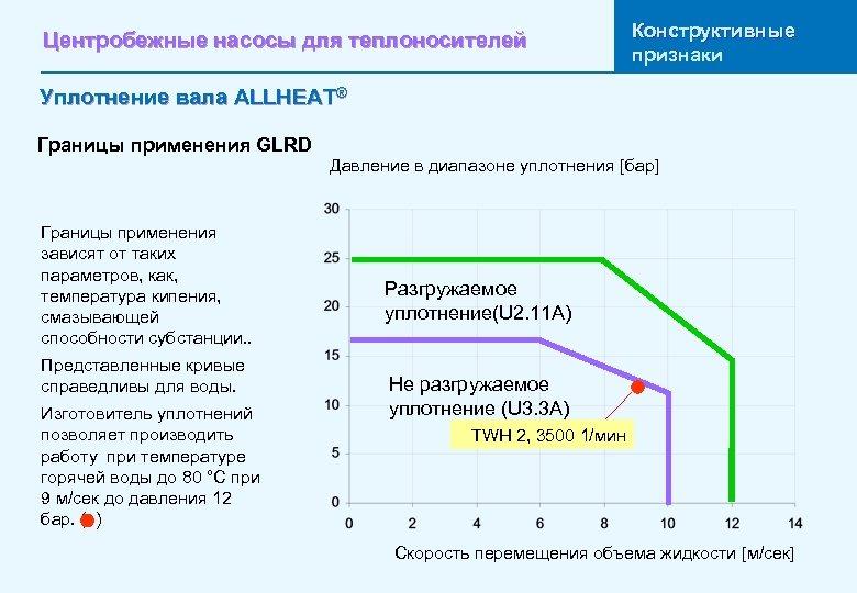 Центробежные насосы для теплоносителей Конструктивные признаки Уплотнение вала ALLHEAT® Границы применения GLRD Границы применения