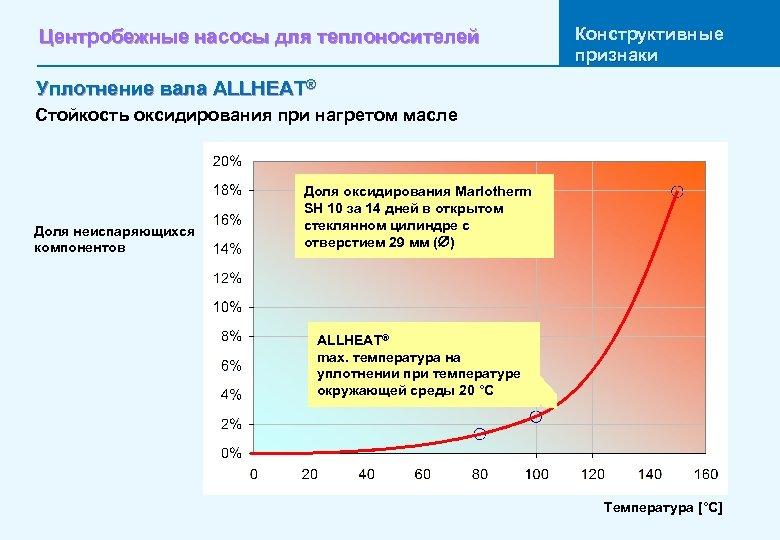 Центробежные насосы для теплоносителей Конструктивные признаки Уплотнение вала ALLHEAT® Стойкость оксидирования при нагретом масле