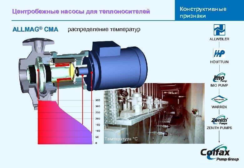 Центробежные насосы для теплоносителей распределение температур ALLMAG® CMA Temperaturverteilung Температура °C Конструктивные признаки