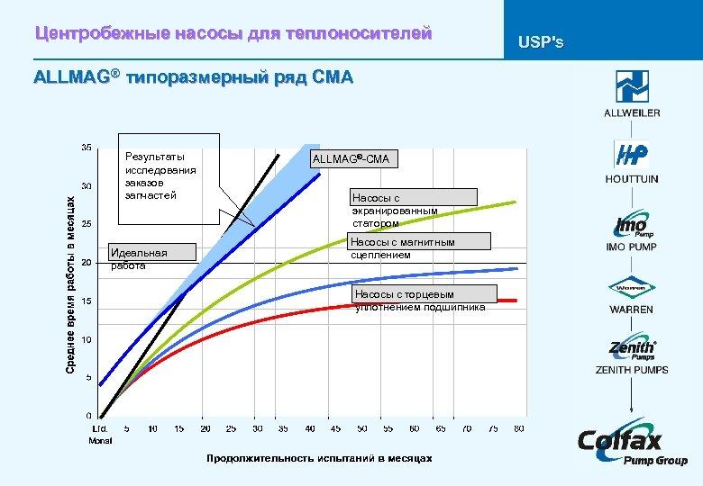 Центробежные насосы для теплоносителей ALLMAG® типоразмерный ряд CMA Результаты исследования заказов запчастей Идеальная работа