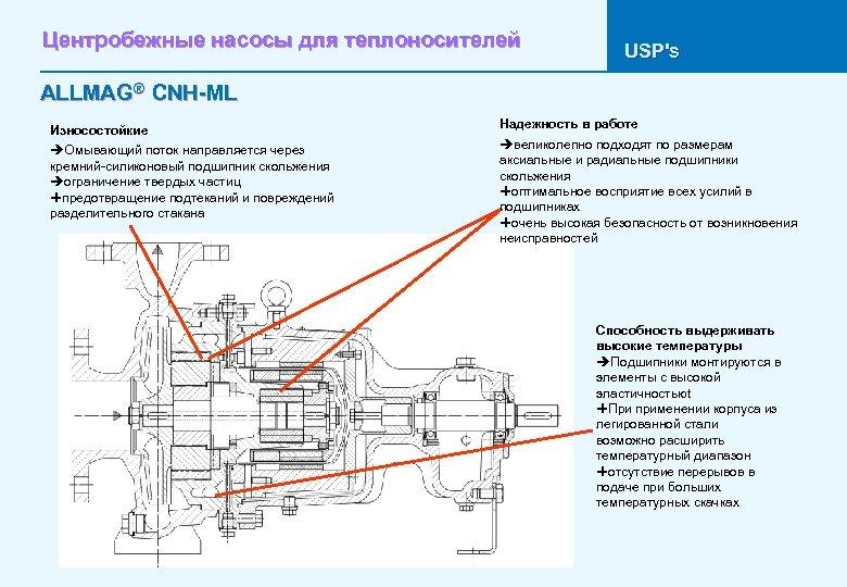 Центробежные насосы для теплоносителей USP's ALLMAG® CNH-ML Износостойкие èОмывающий поток направляется через кремний-силиконовый подшипник