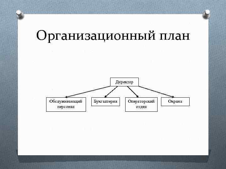 Организационный план Директор Обслуживающий персонал Бухгалтерия Операторский отдел Охрана