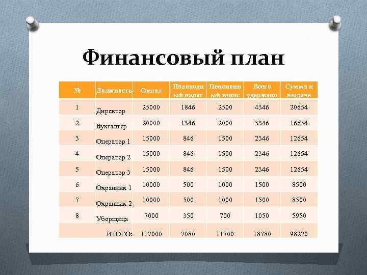 Финансовый план Подоходн Пенсионн Всего ый налог ый взнос удержано Сумма к выдаче №
