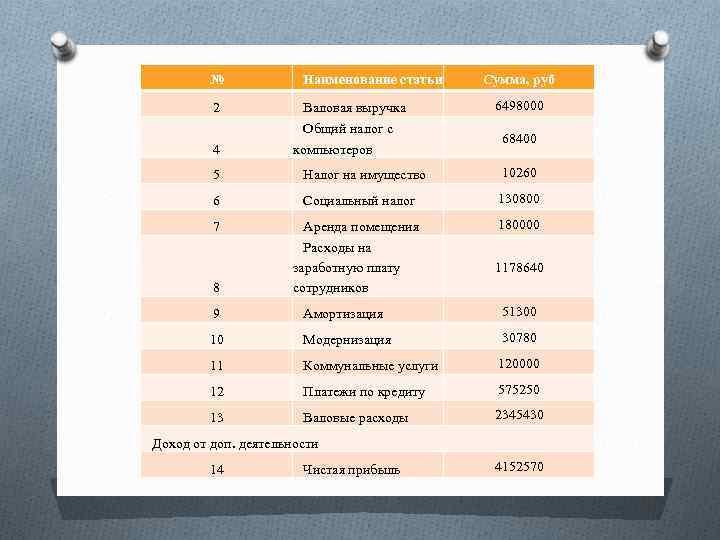 № 2 4 Наименование статьи Валовая выручка Общий налог с компьютеров Сумма, руб 6498000