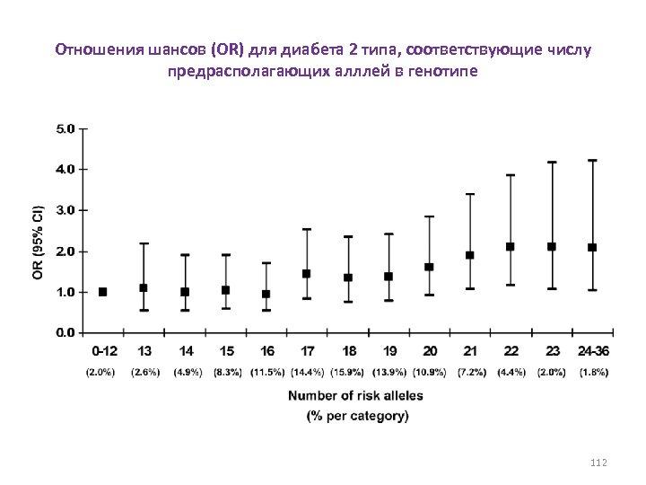 Отношения шансов (OR) для диабета 2 типа, соответствующие числу предрасполагающих алллей в генотипе 112