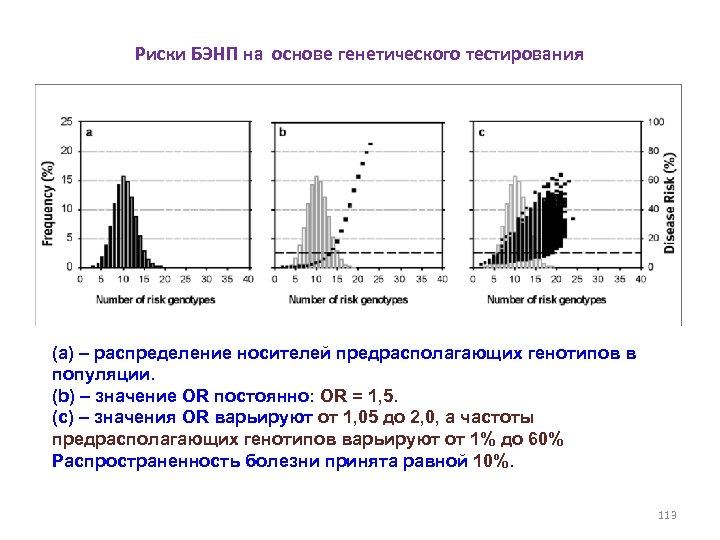 Риски БЭНП на основе генетического тестирования (a) – распределение носителей предрасполагающих генотипов в популяции.
