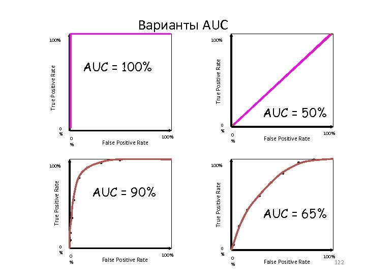 Варианты AUC 100% True Positive Rate AUC = 100% AUC = 50% 0 %