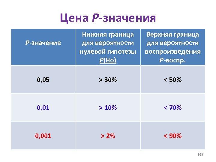 Цена Р-значения Р-значение Нижняя граница Верхняя граница для вероятности нулевой гипотезы воспроизведения P(Ho) Р-воспр.