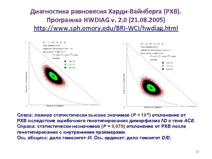 Диагностика равновесия Харди-Вайнберга (РХВ). Программа HWDIAG v. 2. 0 (21. 08. 2005) http: //www.