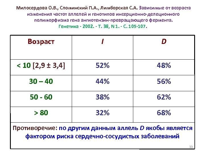 Милосердова О. В. , Сломинский П. А. , Лимборская С. А. Зависимые от возраста
