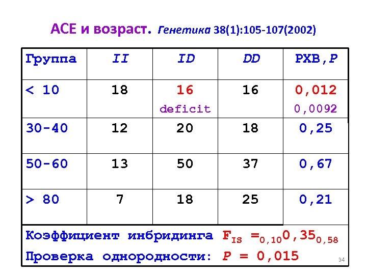 ACE и возраст. Генетика 38(1): 105 -107(2002) Группа < 10 II ID DD РХВ,