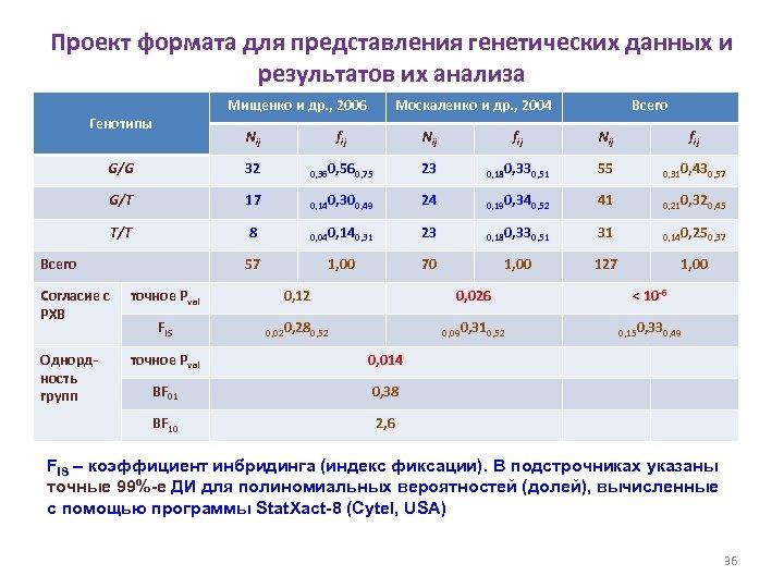 Проект формата для представления генетических данных и результатов их анализа Мищенко и др. ,