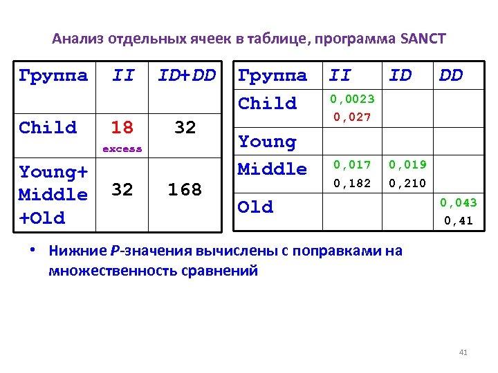Анализ отдельных ячеек в таблице, программа SANCT Группа Child II 18 ID+DD 32 excess