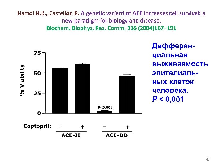 Hamdi H. K. , Castellon R. A genetic variant of ACE increases cell survival: