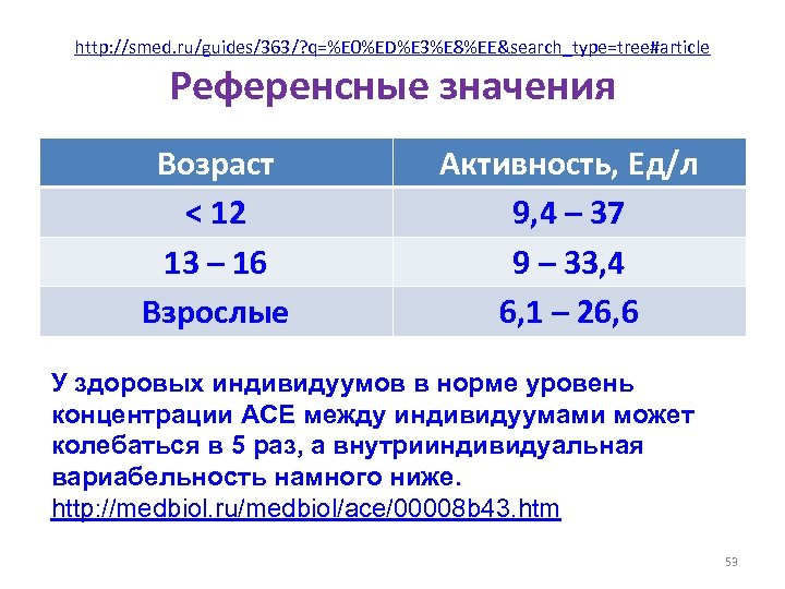 http: //smed. ru/guides/363/? q=%E 0%ED%E 3%E 8%EE&search_type=tree#article Референсные значения Возраст < 12 13 –