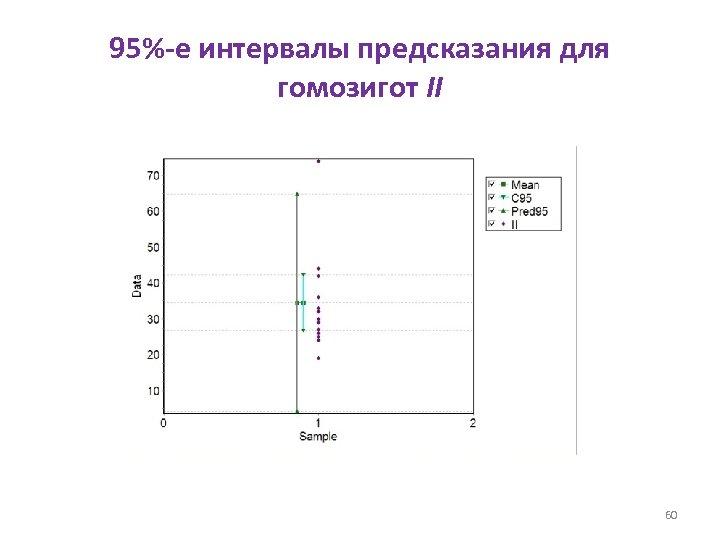 95%-е интервалы предсказания для гомозигот II 60
