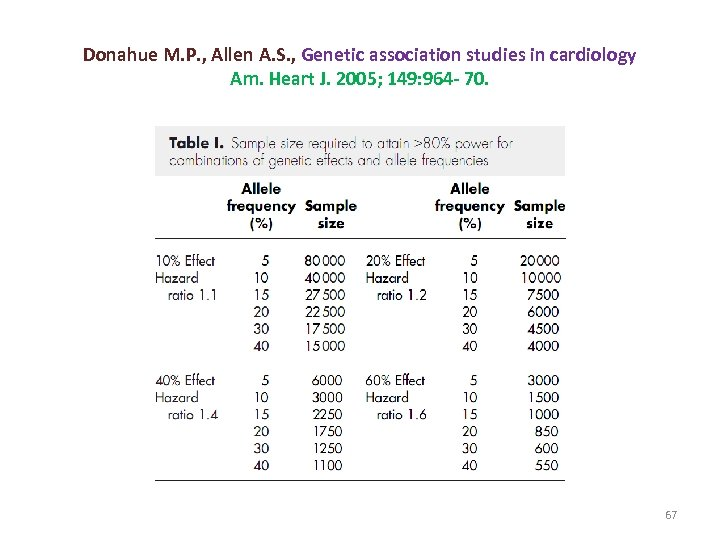 Donahue M. P. , Allen A. S. , Genetic association studies in cardiology Am.