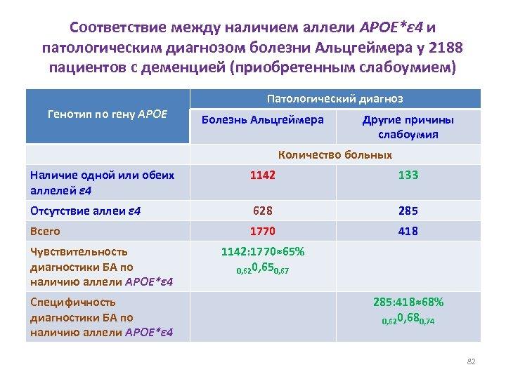Соответствие между наличием аллели APOE*ε 4 и патологическим диагнозом болезни Альцгеймера у 2188 пациентов