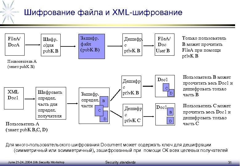 Шифрование файла и XML-шифрование File. A/ Doc. A Шифр. с/для pub. K B Зашифр.
