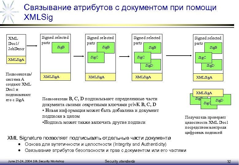 Связывание атрибутов с документом при помощи XMLSig XML Doc 1/ Job. Descr Signed selected