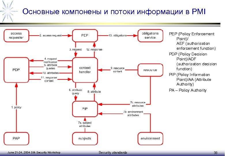 Основные компонены и потоки информации в PMI PEP (Policy Enforcement Point)/ AEF (authorisation enforcement