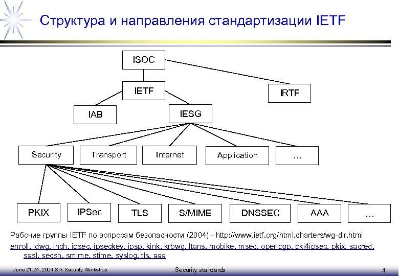 Структура и направления стандартизации IETF ISOC IETF IESG IAB Security PKIX Transport IPSec IRTF