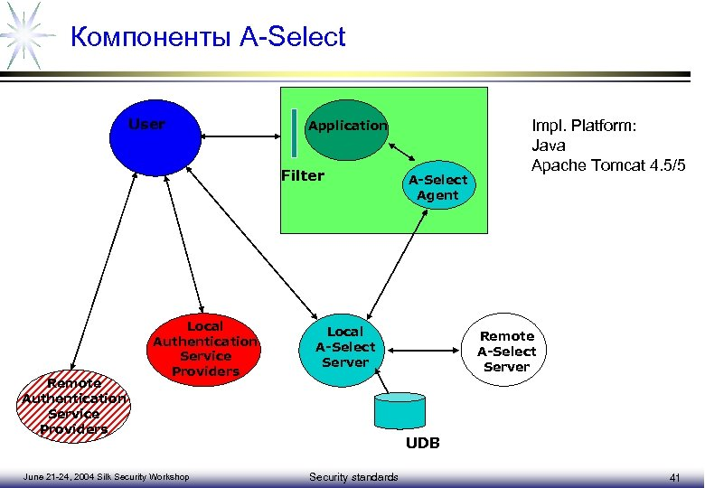 Компоненты A-Select User Application Filter Remote Authentication Service Providers Local Authentication Service Providers June